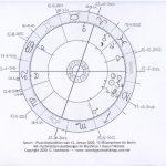 Astrologie und Corona Virus Pandemie